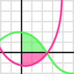 Graph It for iPhone/iPad FREE (was $3.99)