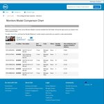 """'As New' Dell P2414H 23.8"""" 1920x1080 Monitor - $183.00 (RRP $349) @ Dell Outlet"""