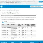 Dell Factory Outlet - New Dell P2314H Monitor $168 Including Delivery