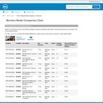 """Dell 27"""" UItra HD IPS P2715Q - As New - $534 @ Dell Outlet"""