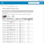 """Dell 24"""" U2415 UltraSharp (As New) - $311@ Dell Outlet"""