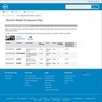 """Dell P2414H 23.8"""" Monitor - 1920x1080, IPS - As New - $183 @ Dell Outlet"""
